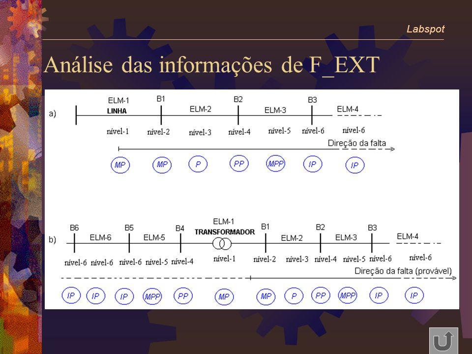 Análise das informações de F_EXT Labspot