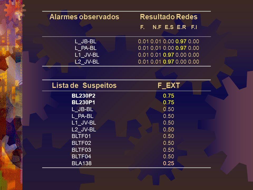Alarmes observadosResultado Redes F.