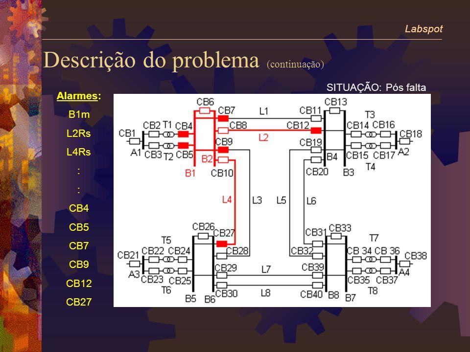 SITUAÇÃO: Pós falta Alarmes: B1m L2Rs L4Rs : CB4 CB5 CB7 CB9 CB12 CB27 Descrição do problema (continuação) Labspot