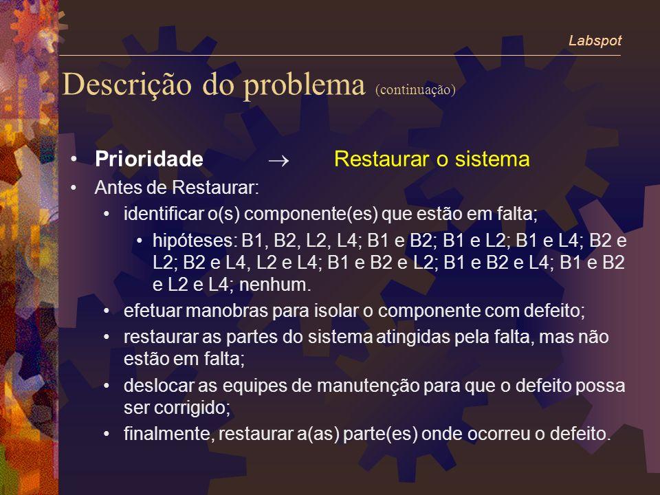 Descrição do problema (continuação) Prioridade Restaurar o sistema Antes de Restaurar: identificar o(s) componente(es) que estão em falta; hipóteses: B1, B2, L2, L4; B1 e B2; B1 e L2; B1 e L4; B2 e L2; B2 e L4, L2 e L4; B1 e B2 e L2; B1 e B2 e L4; B1 e B2 e L2 e L4; nenhum.