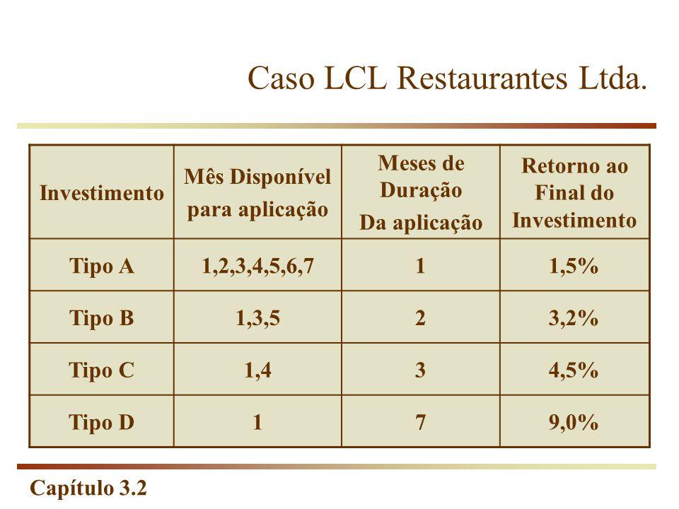 Capítulo 3.2 Caso LCL Restaurantes Ltda. Investimento Mês Disponível para aplicação Meses de Duração Da aplicação Retorno ao Final do Investimento Tip
