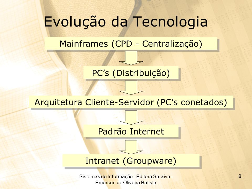 Sistemas de Informação - Editora Saraiva - Emerson de Oliveira Batista 8 Evolução da Tecnologia Mainframes (CPD - Centralização) PCs (Distribuição) Ar