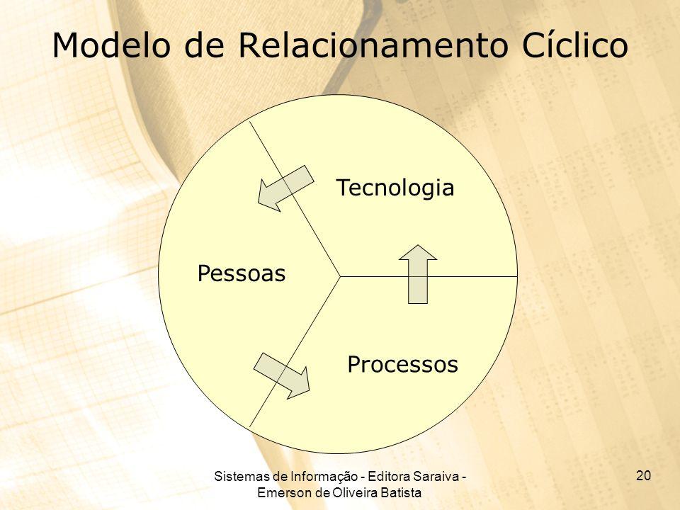 Sistemas de Informação - Editora Saraiva - Emerson de Oliveira Batista 20 Modelo de Relacionamento Cíclico Pessoas Tecnologia Processos