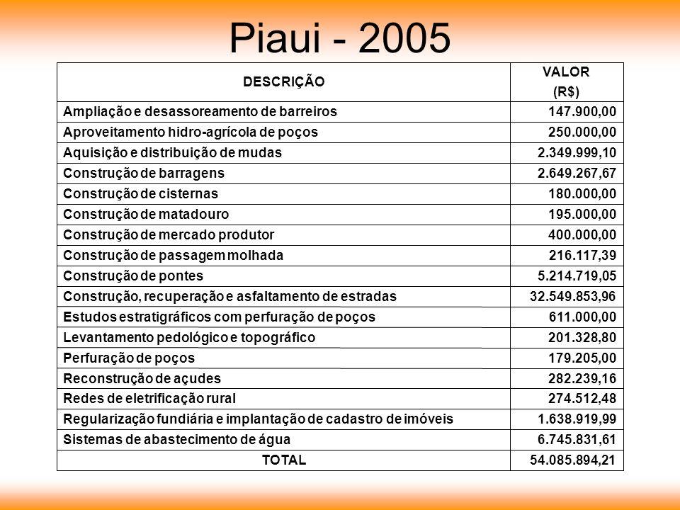 Piaui - 2005 6.745.831,61Sistemas de abastecimento de água 1.638.919,99Regularização fundiária e implantação de cadastro de imóveis 180.000,00Construç