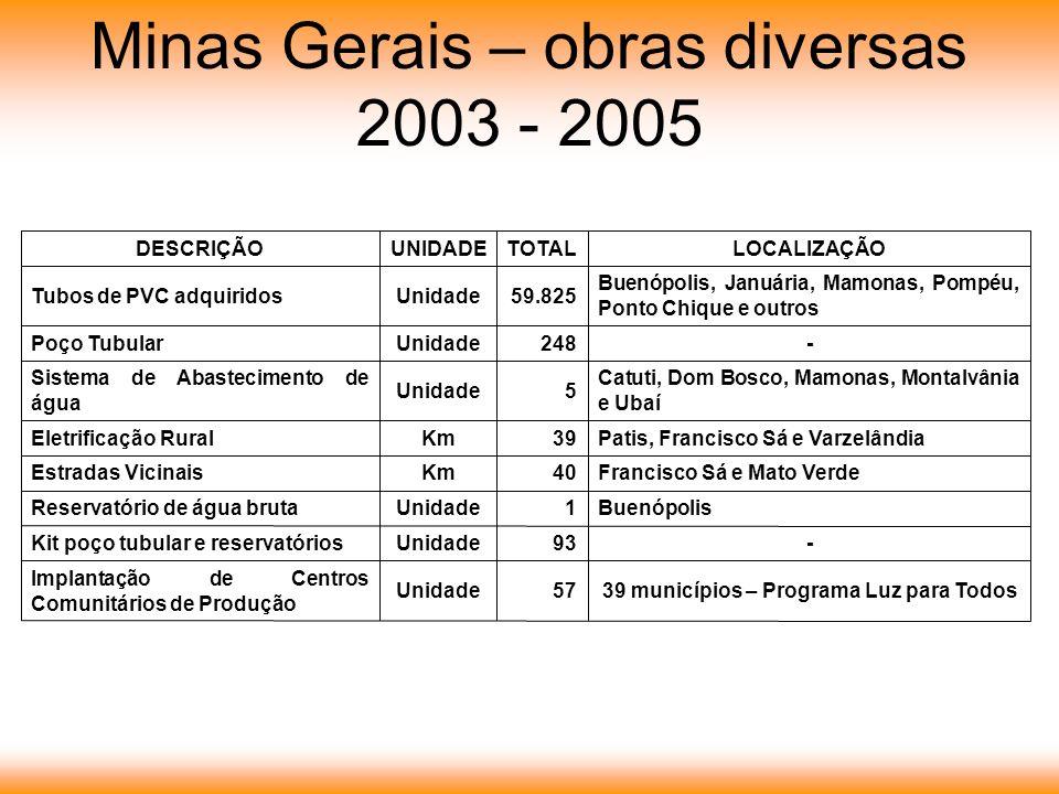 39 municípios – Programa Luz para Todos57Unidade Implantação de Centros Comunitários de Produção -93UnidadeKit poço tubular e reservatórios Buenópolis