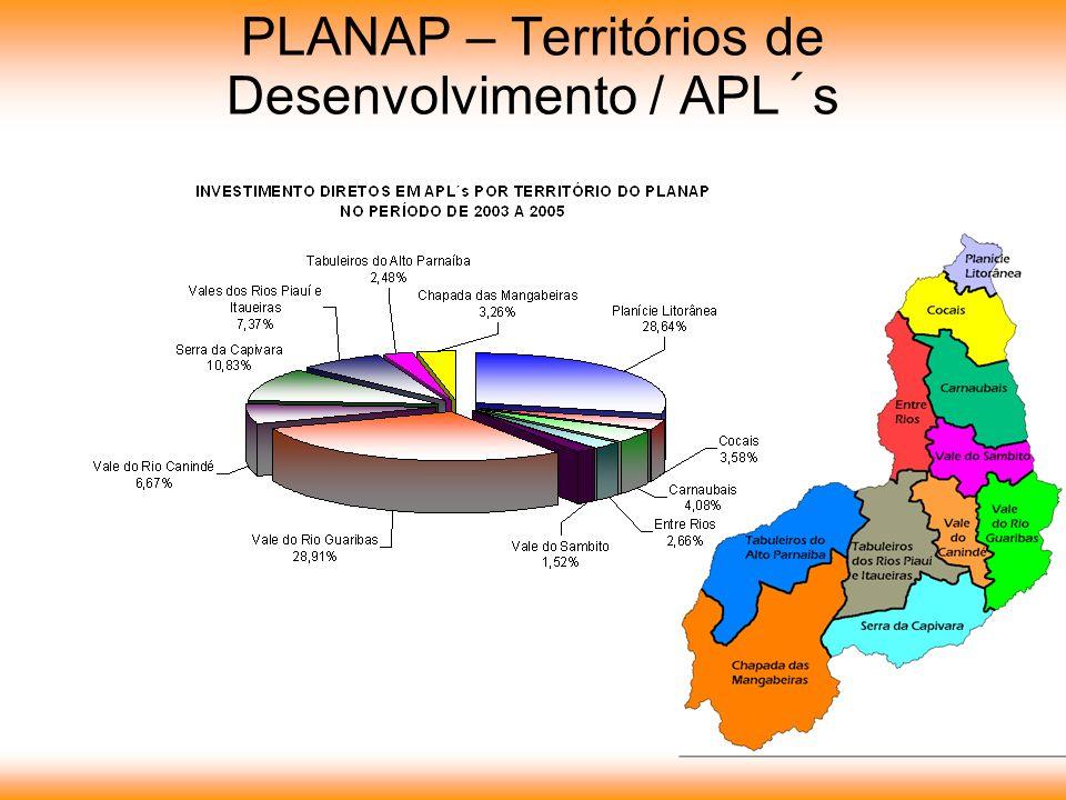 PLANAP – Territórios de Desenvolvimento / APL´s