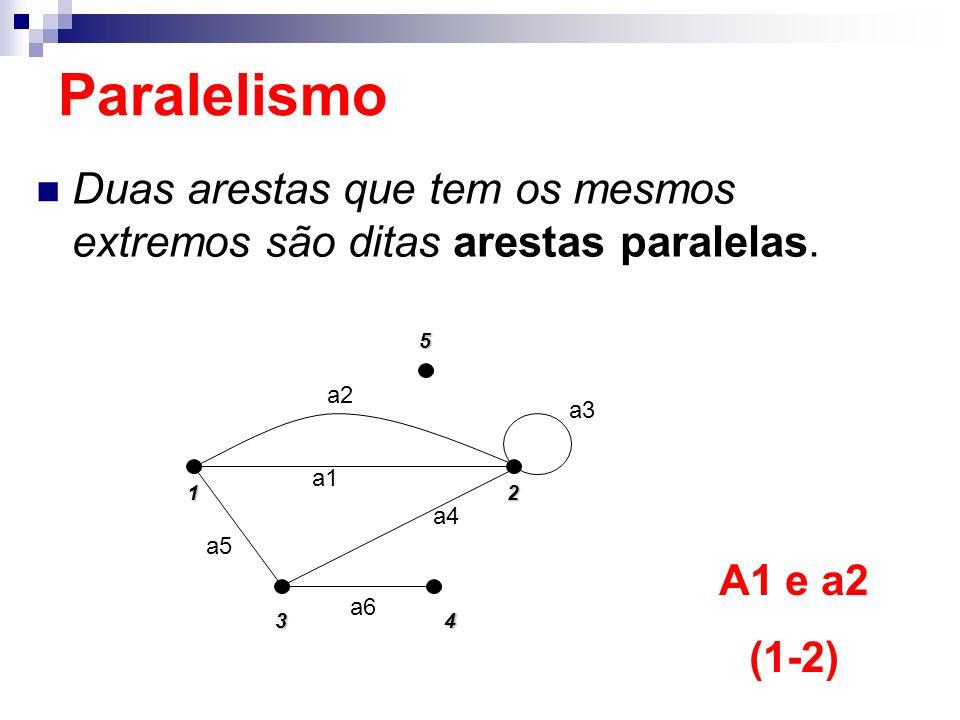 Duas arestas que tem os mesmos extremos são ditas arestas paralelas. 152 4 3 a5 a2 a1 a4 a3 a6 A1 e a2 (1-2) Paralelismo