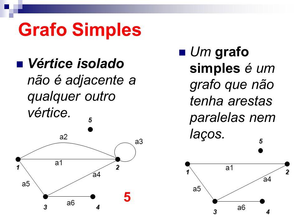 Um grafo simples é um grafo que não tenha arestas paralelas nem laços. 152 4 3 a5 a1 a4 a6 Grafo Simples Vértice isolado não é adjacente a qualquer ou