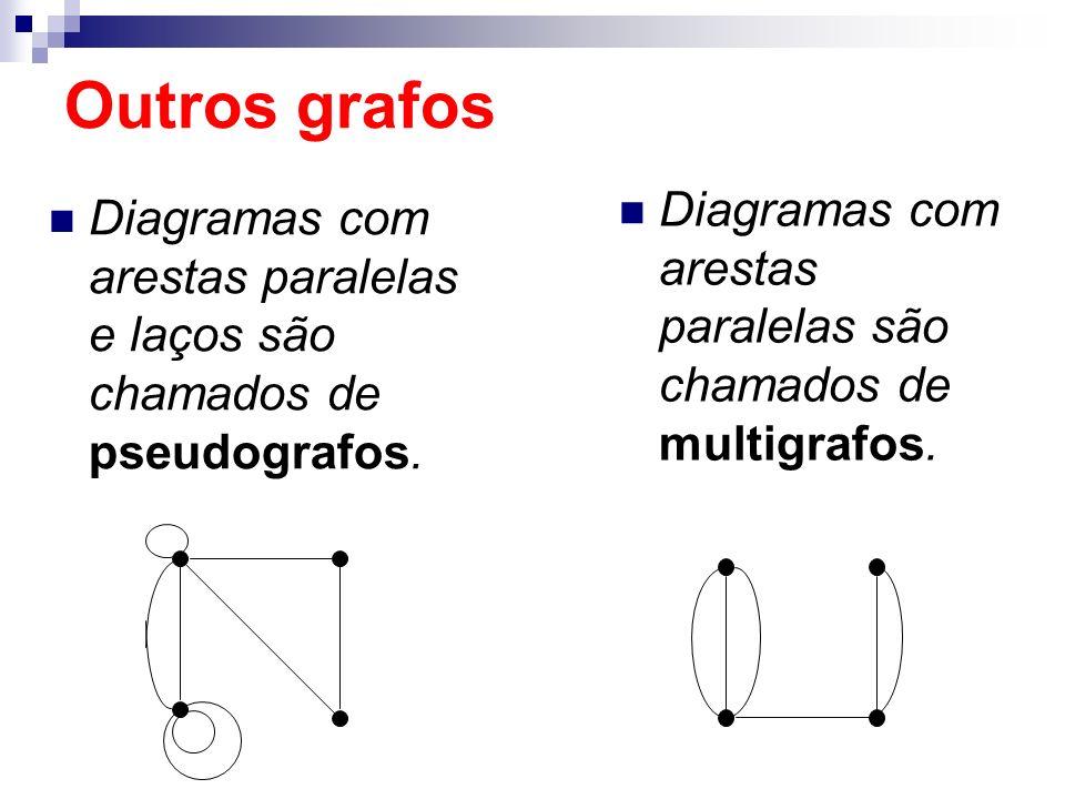 Diagramas com arestas paralelas e laços são chamados de pseudografos. Outros grafos Diagramas com arestas paralelas são chamados de multigrafos.