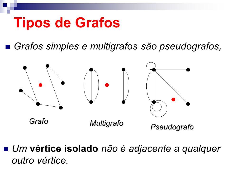 Grafos simples e multigrafos são pseudografos, Grafo Multigrafo Pseudografo Tipos de Grafos Um vértice isolado não é adjacente a qualquer outro vértic