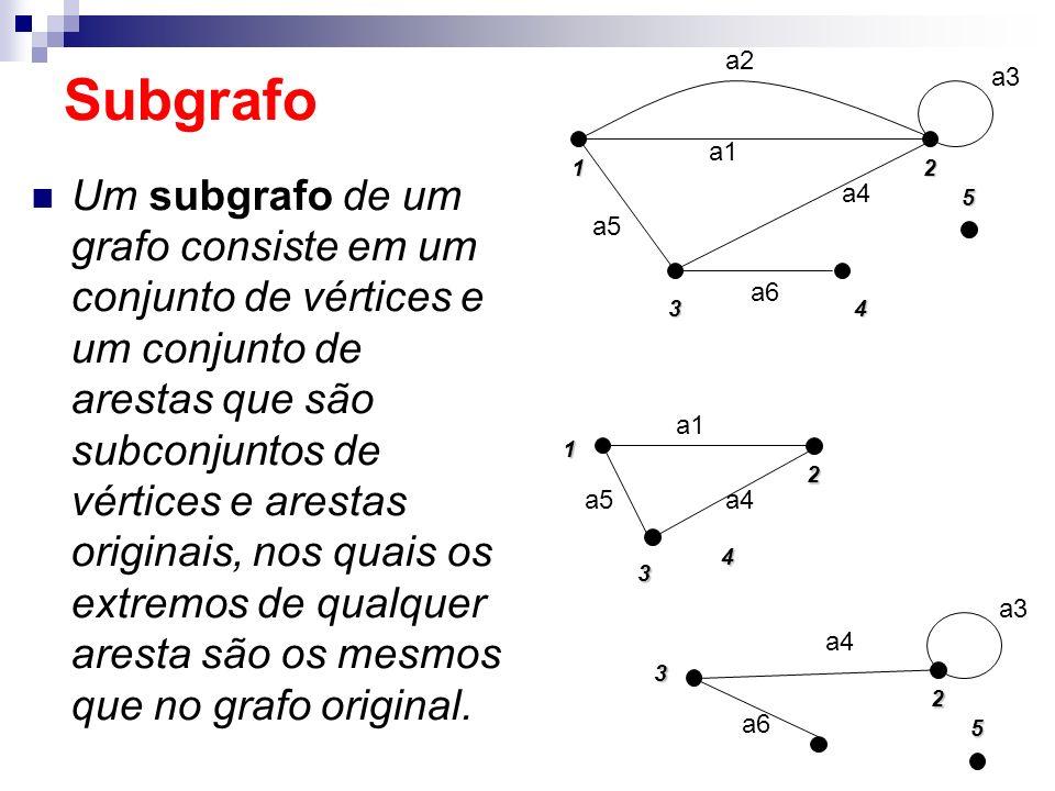 Um subgrafo de um grafo consiste em um conjunto de vértices e um conjunto de arestas que são subconjuntos de vértices e arestas originais, nos quais o