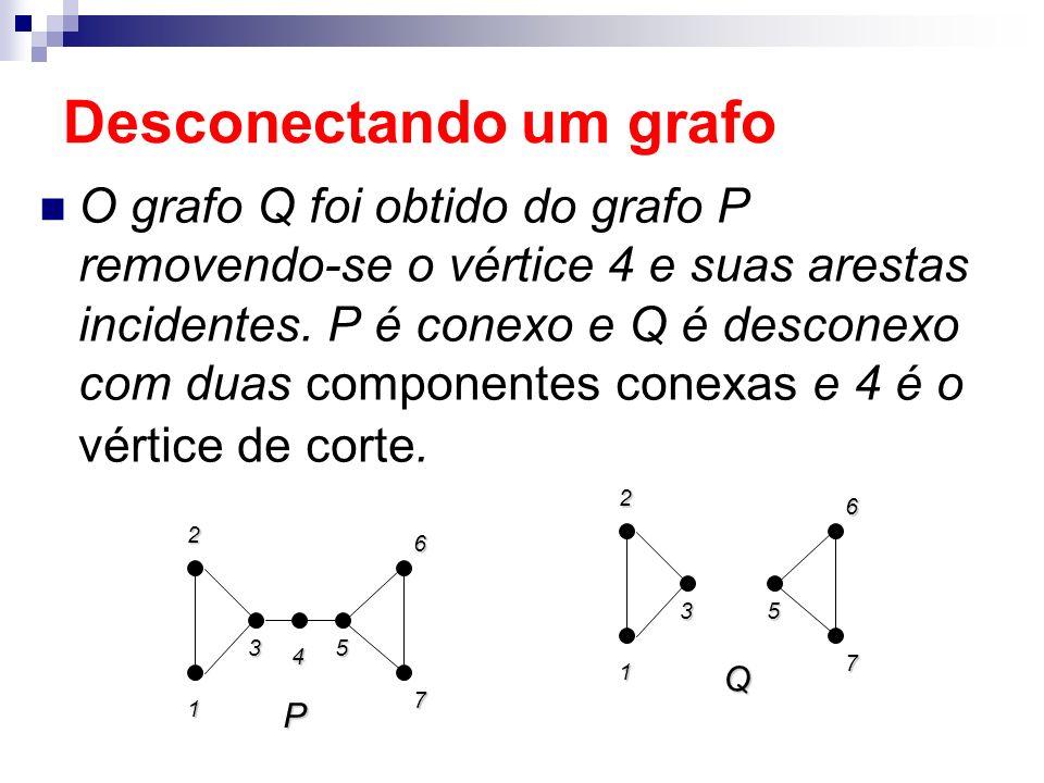 Desconectando um grafo O grafo Q foi obtido do grafo P removendo-se o vértice 4 e suas arestas incidentes. P é conexo e Q é desconexo com duas compone