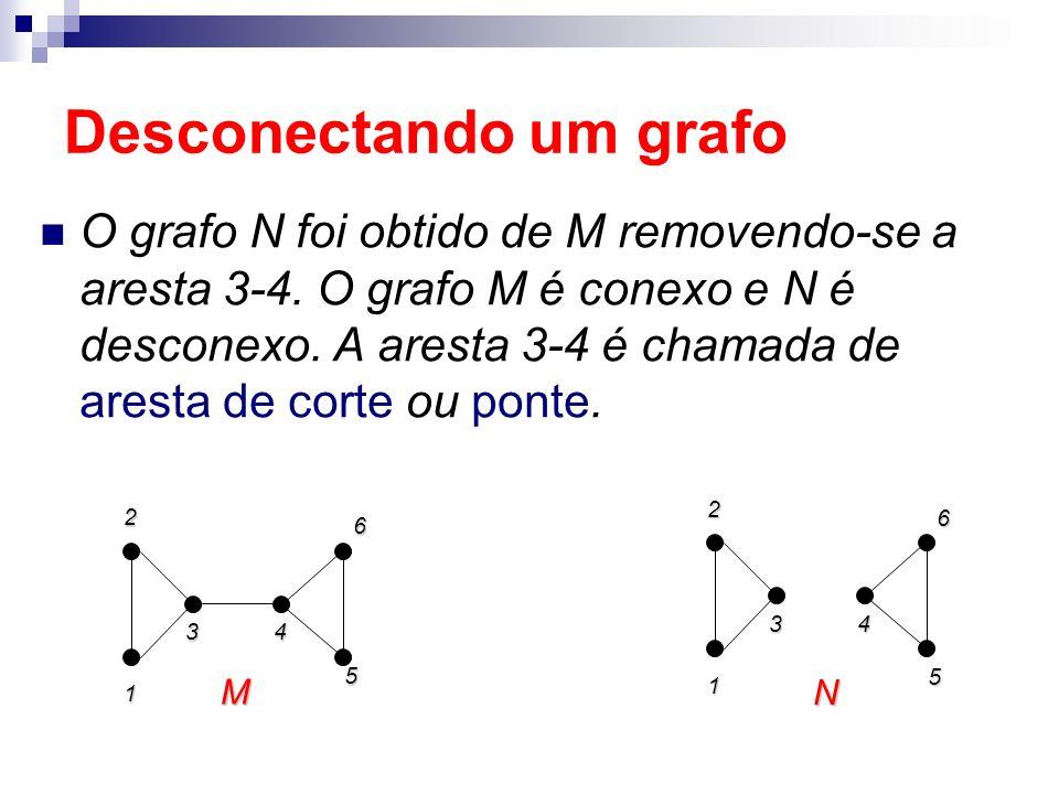 Desconectando um grafo O grafo N foi obtido de M removendo-se a aresta 3-4. O grafo M é conexo e N é desconexo. A aresta 3-4 é chamada de aresta de co