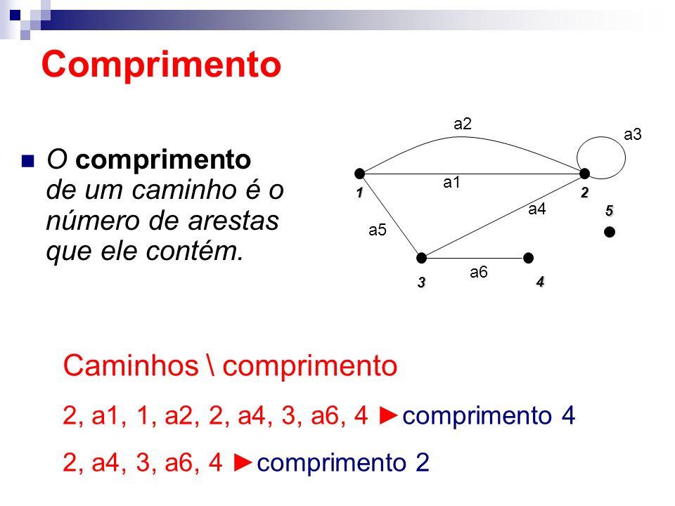 O comprimento de um caminho é o número de arestas que ele contém. Comprimento 1 5 2 4 3 a5 a2 a1 a4 a3 a6 Caminhos \ comprimento 2, a1, 1, a2, 2, a4,