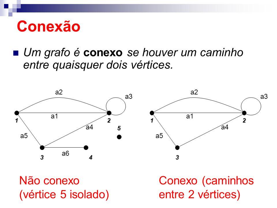 Um grafo é conexo se houver um caminho entre quaisquer dois vértices. Conexão 1 5 2 4 3 a5 a2 a1 a4 a3 a6 12 3 a5 a2 a1 a4 a3 Não conexo (vértice 5 is