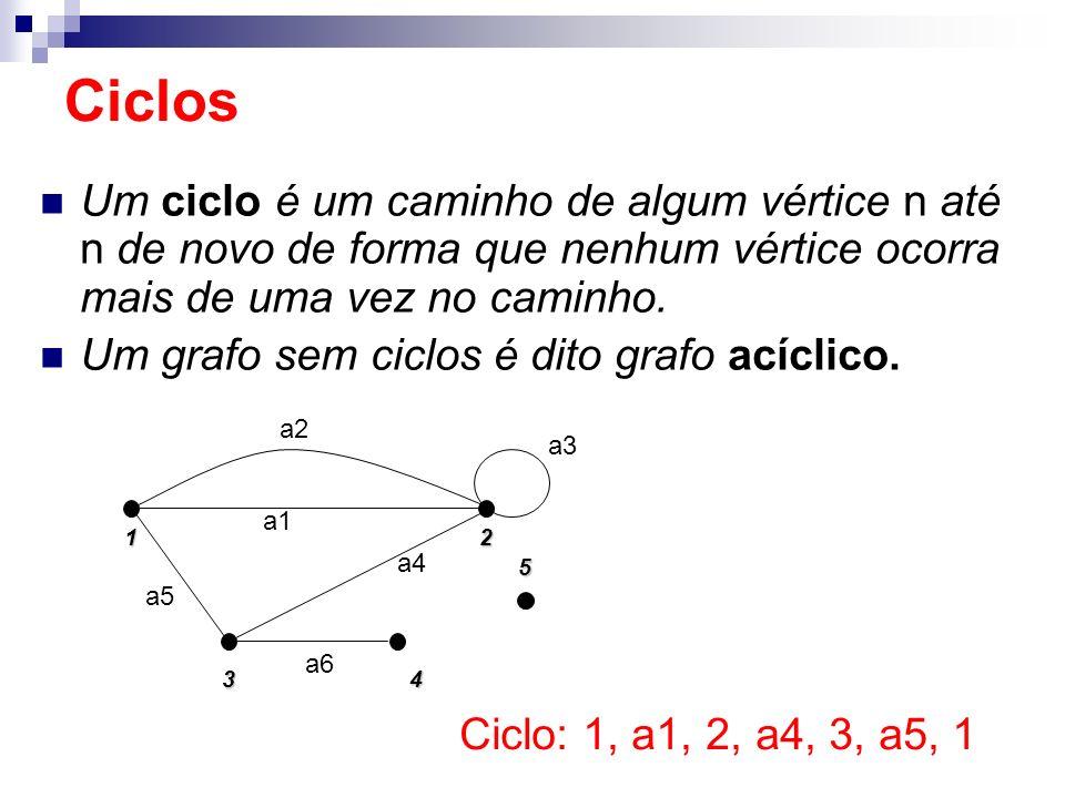 Um ciclo é um caminho de algum vértice n até n de novo de forma que nenhum vértice ocorra mais de uma vez no caminho. Um grafo sem ciclos é dito grafo