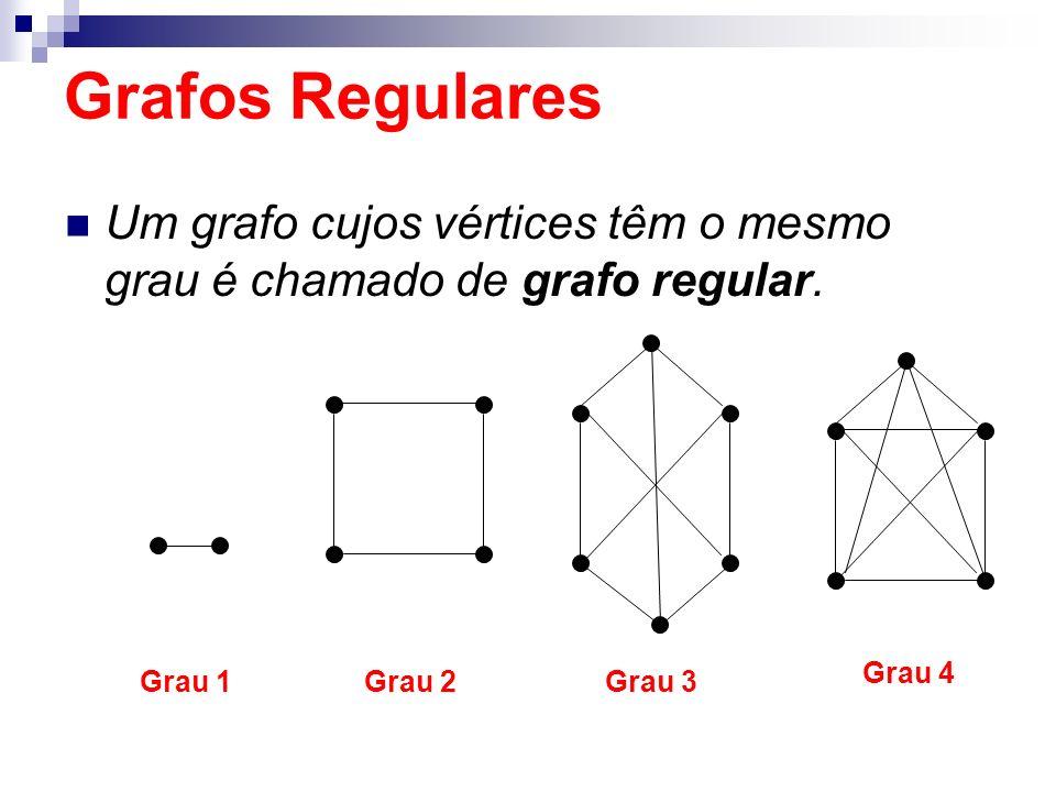 Um grafo cujos vértices têm o mesmo grau é chamado de grafo regular. Grafos Regulares Grau 1Grau 2Grau 3 Grau 4