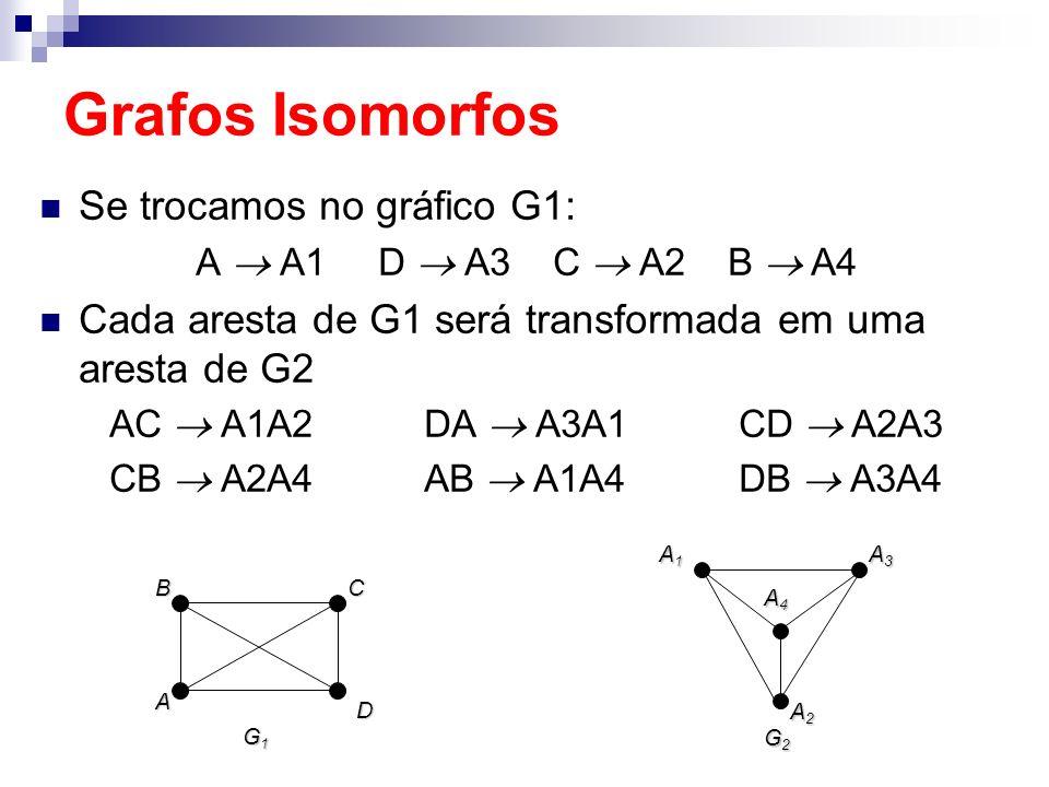 Grafos Isomorfos Se trocamos no gráfico G1: A A1 D A3 C A2 B A4 Cada aresta de G1 será transformada em uma aresta de G2 AC A1A2 DA A3A1 CD A2A3 CB A2A