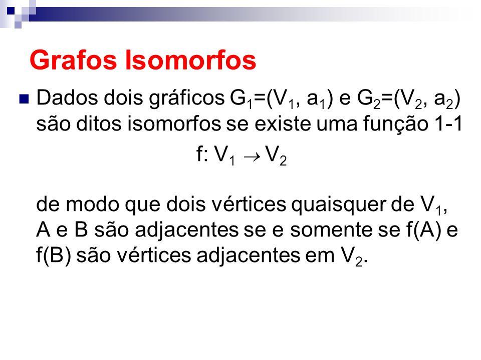 Grafos Isomorfos Dados dois gráficos G 1 =(V 1, a 1 ) e G 2 =(V 2, a 2 ) são ditos isomorfos se existe uma função 1-1 f: V 1 V 2 de modo que dois vért