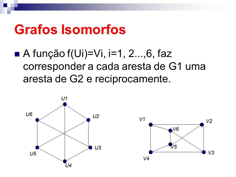 Grafos Isomorfos A função f(Ui)=Vi, i=1, 2...,6, faz corresponder a cada aresta de G1 uma aresta de G2 e reciprocamente. U3 U6 U2 U4 U5U1 V3V1V2 V5 V4