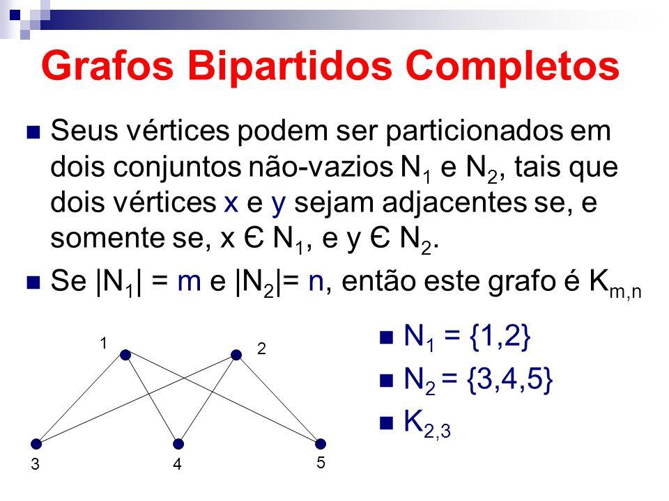 Grafos Bipartidos Completos Seus vértices podem ser particionados em dois conjuntos não-vazios N 1 e N 2, tais que dois vértices x e y sejam adjacente