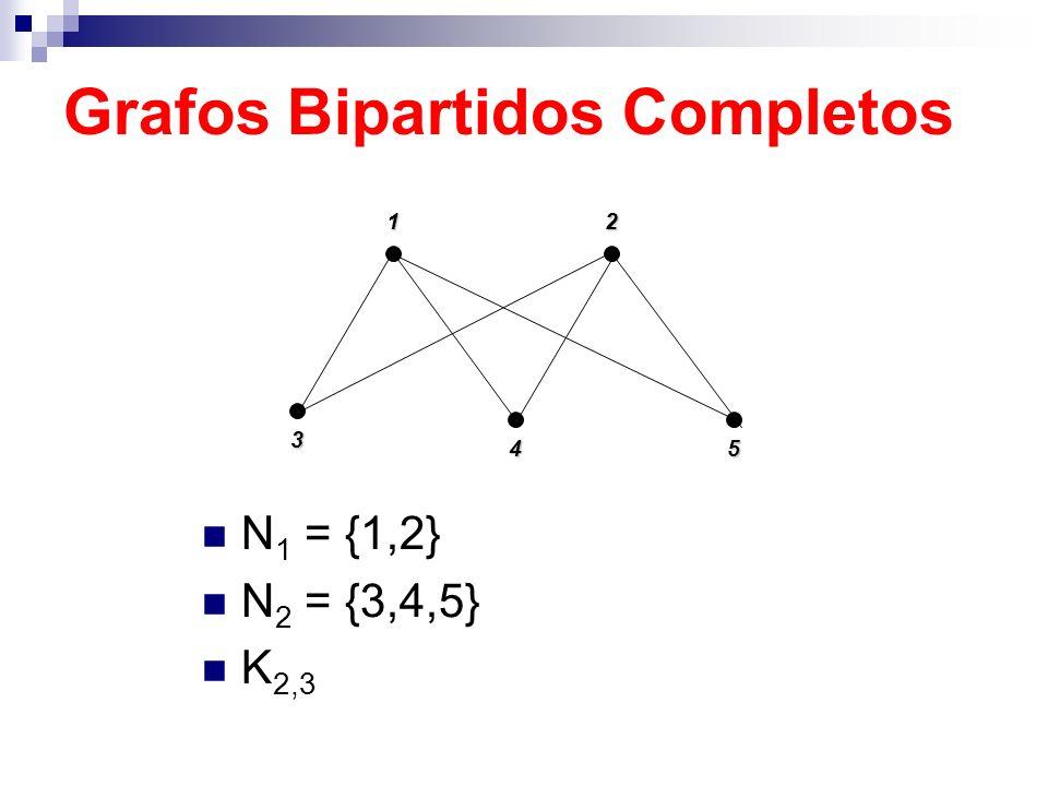 Grafos Bipartidos Completos N 1 = {1,2} N 2 = {3,4,5} K 2,3123 45