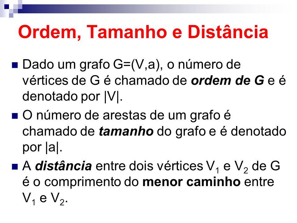 Ordem, Tamanho e Distância Dado um grafo G=(V,a), o número de vértices de G é chamado de ordem de G e é denotado por |V|. O número de arestas de um gr