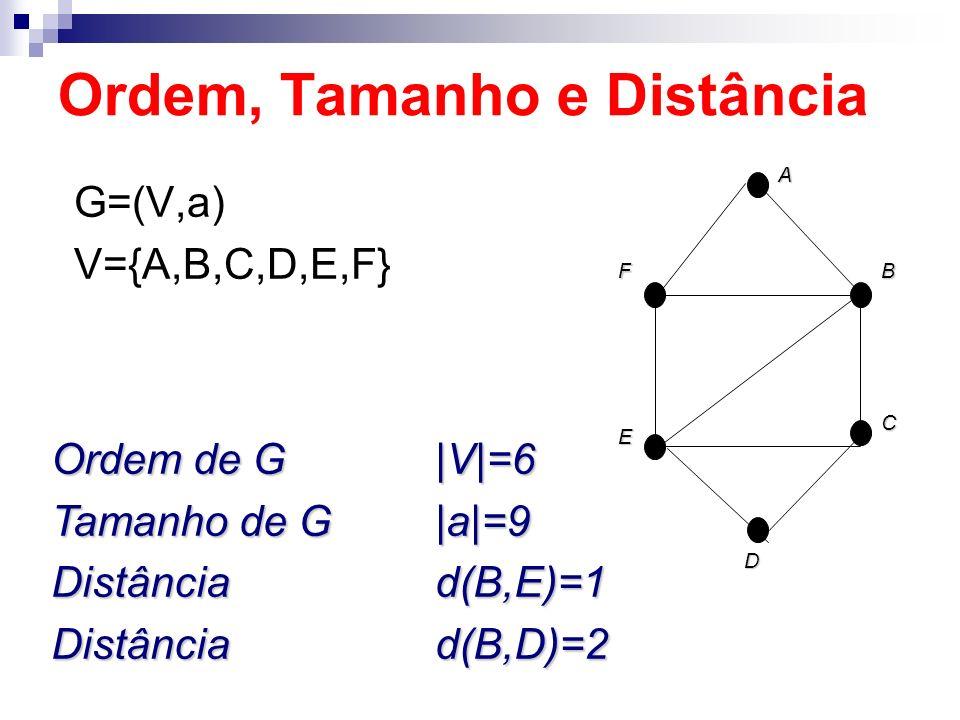 Ordem, Tamanho e Distância G=(V,a) V={A,B,C,D,E,F} Ordem de G|V|=6 Tamanho de G|a|=9 Distânciad(B,E)=1 Distânciad(B,D)=2 B C F EAD