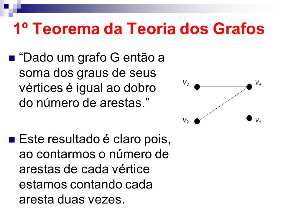 1º Teorema da Teoria dos Grafos Dado um grafo G então a soma dos graus de seus vértices é igual ao dobro do número de arestas. Este resultado é claro