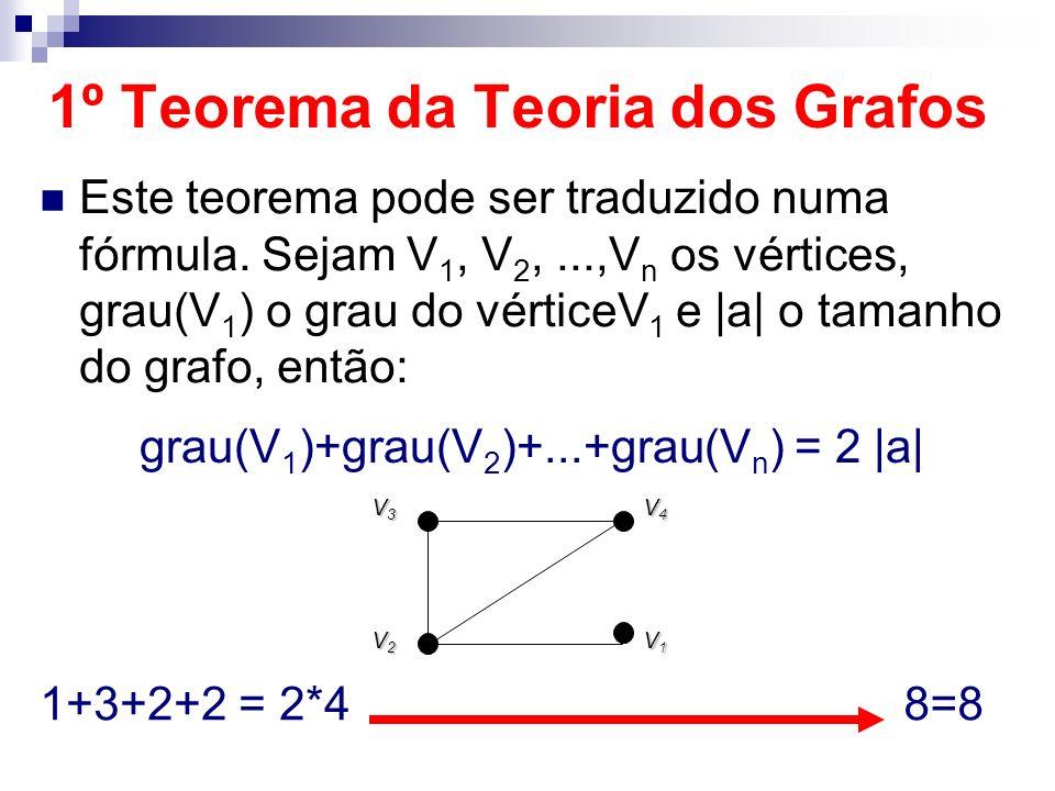 Este teorema pode ser traduzido numa fórmula. Sejam V 1, V 2,...,V n os vértices, grau(V 1 ) o grau do vérticeV 1 e |a| o tamanho do grafo, então: V3V