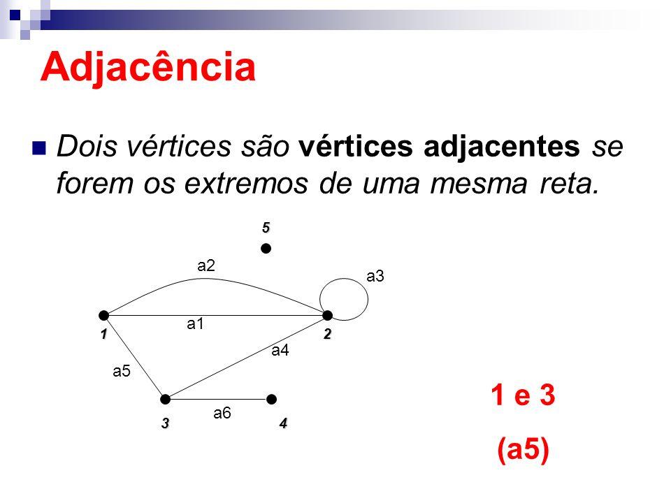 Dois vértices são vértices adjacentes se forem os extremos de uma mesma reta. 152 4 3 a5 a2 a1 a4 a3 a6 1 e 3 (a5) Adjacência