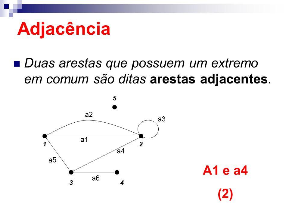 Duas arestas que possuem um extremo em comum são ditas arestas adjacentes. 152 4 3 a5 a2 a1 a4 a3 a6 A1 e a4 (2) Adjacência