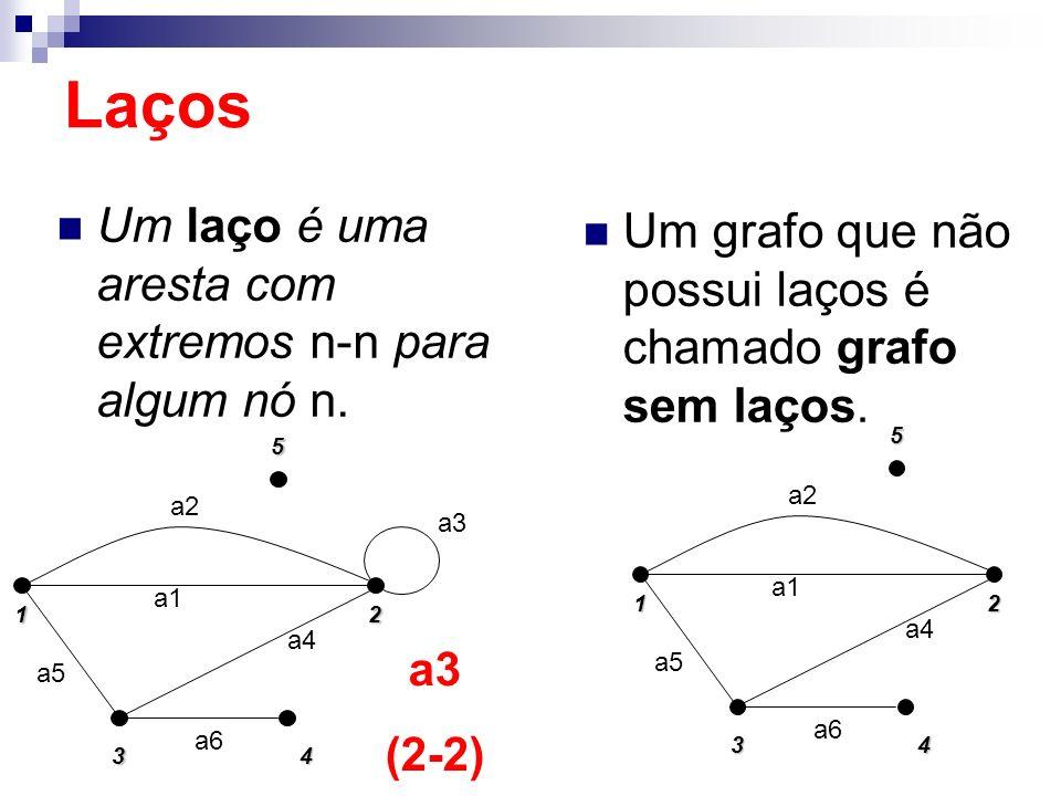 Um laço é uma aresta com extremos n-n para algum nó n. 152 4 3 a5 a2 a1 a4 a3 a6 a3 (2-2) Laços Um grafo que não possui laços é chamado grafo sem laço