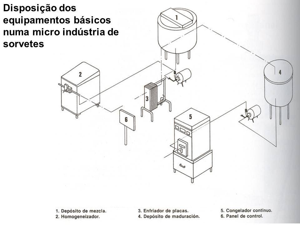 Disposição dos equipamentos básicos numa micro indústria de sorvetes