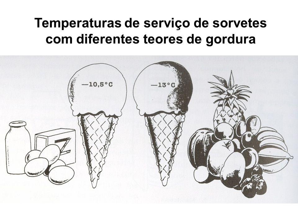 Temperaturas de serviço de sorvetes com diferentes teores de gordura