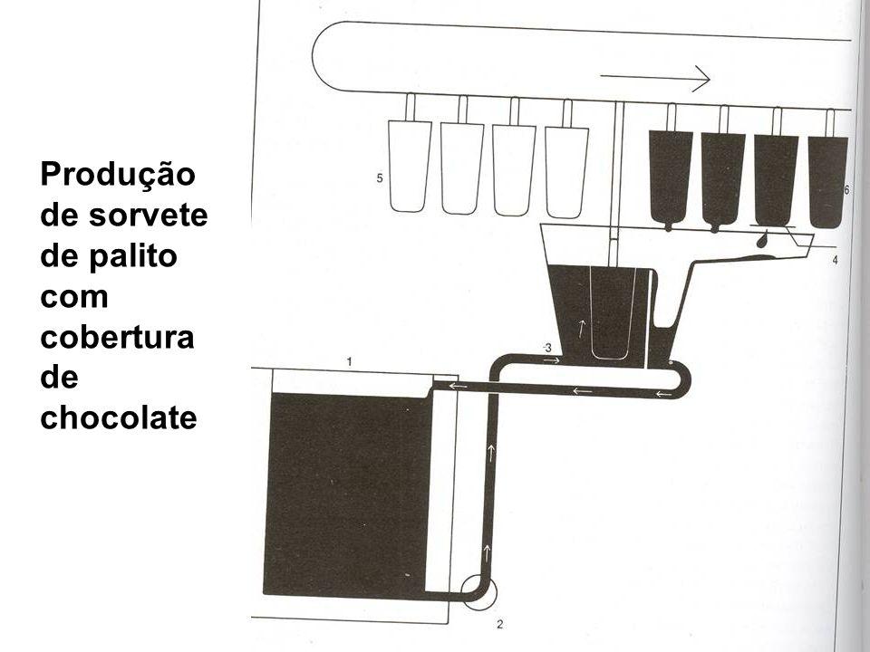 Produção de sorvete de palito com cobertura de chocolate