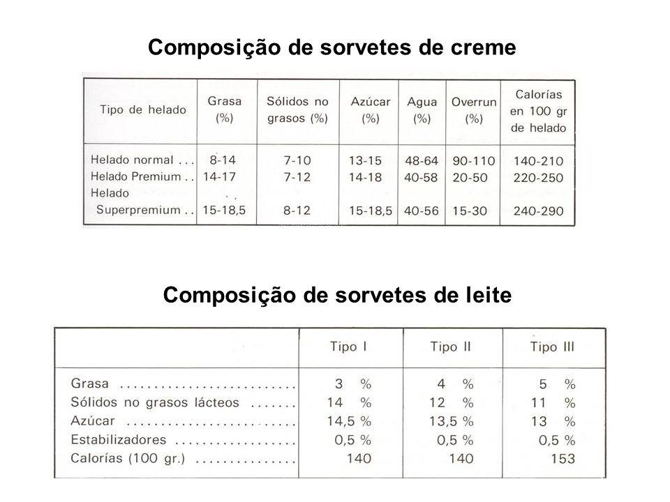 Composição de sorvetes de creme Composição de sorvetes de leite