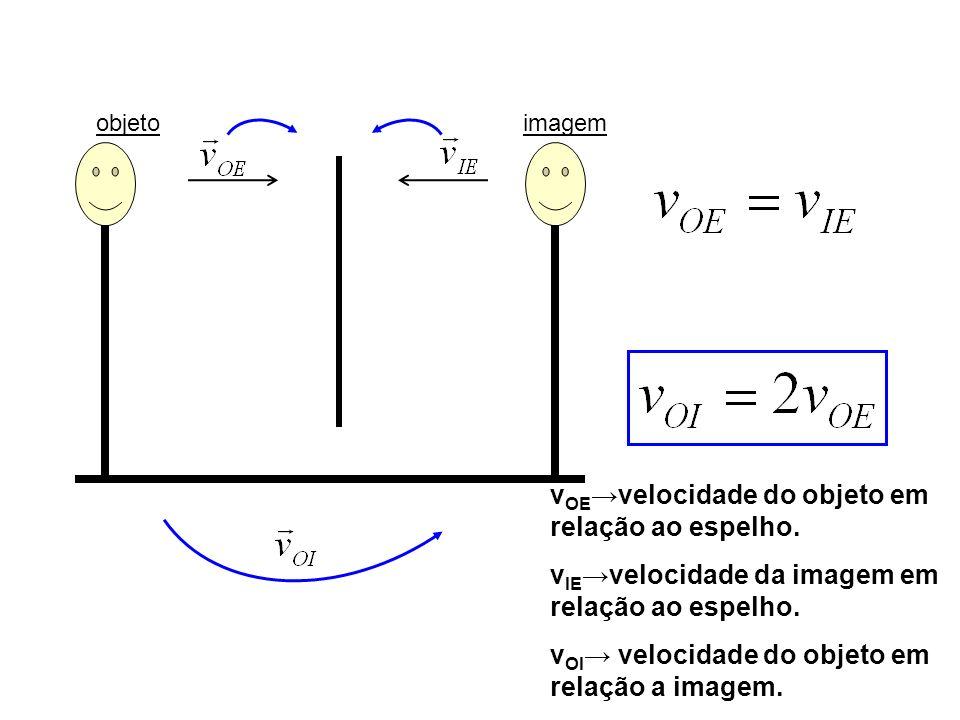 objetoimagem v OE velocidade do objeto em relação ao espelho. v IE velocidade da imagem em relação ao espelho. v OI velocidade do objeto em relação a