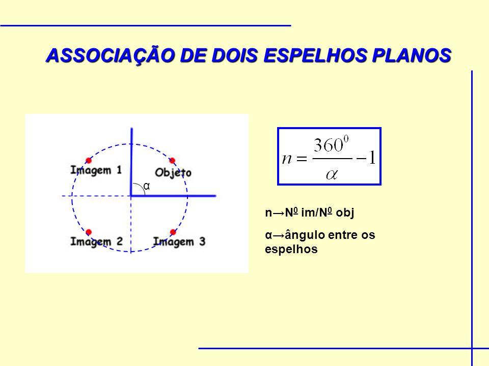 ASSOCIAÇÃO DE DOIS ESPELHOS PLANOS α nN 0 im/N 0 obj αângulo entre os espelhos