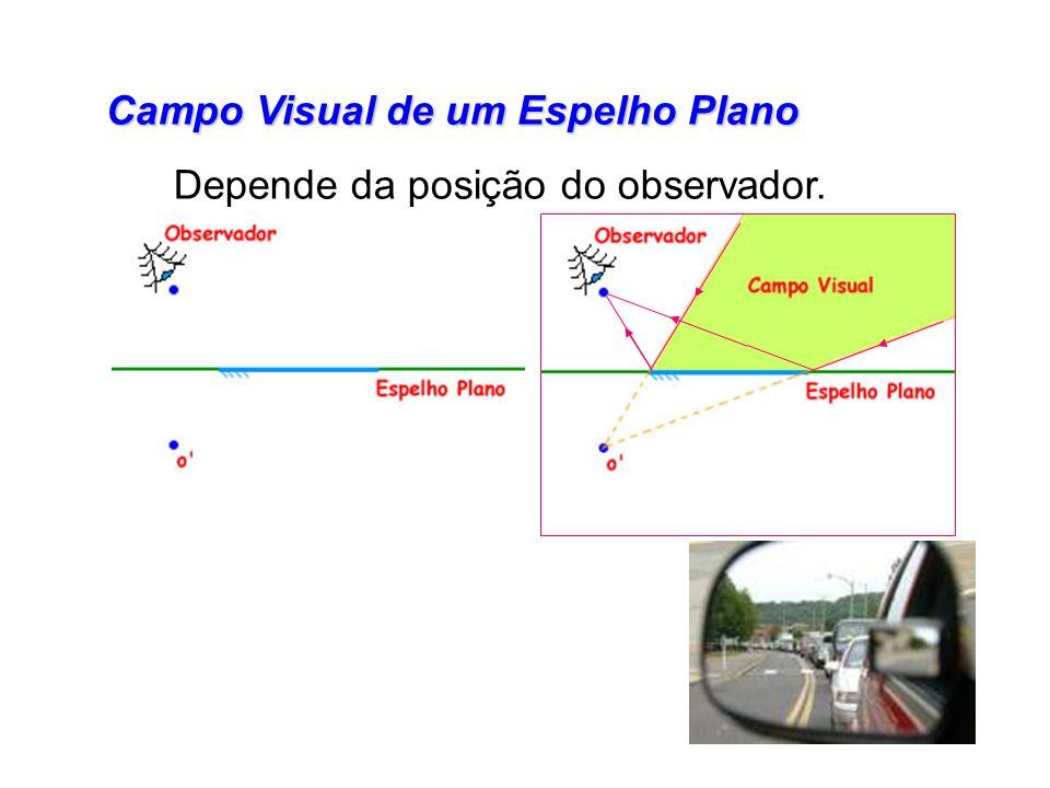 Campo Visual de um Espelho Plano Depende da posição do observador.