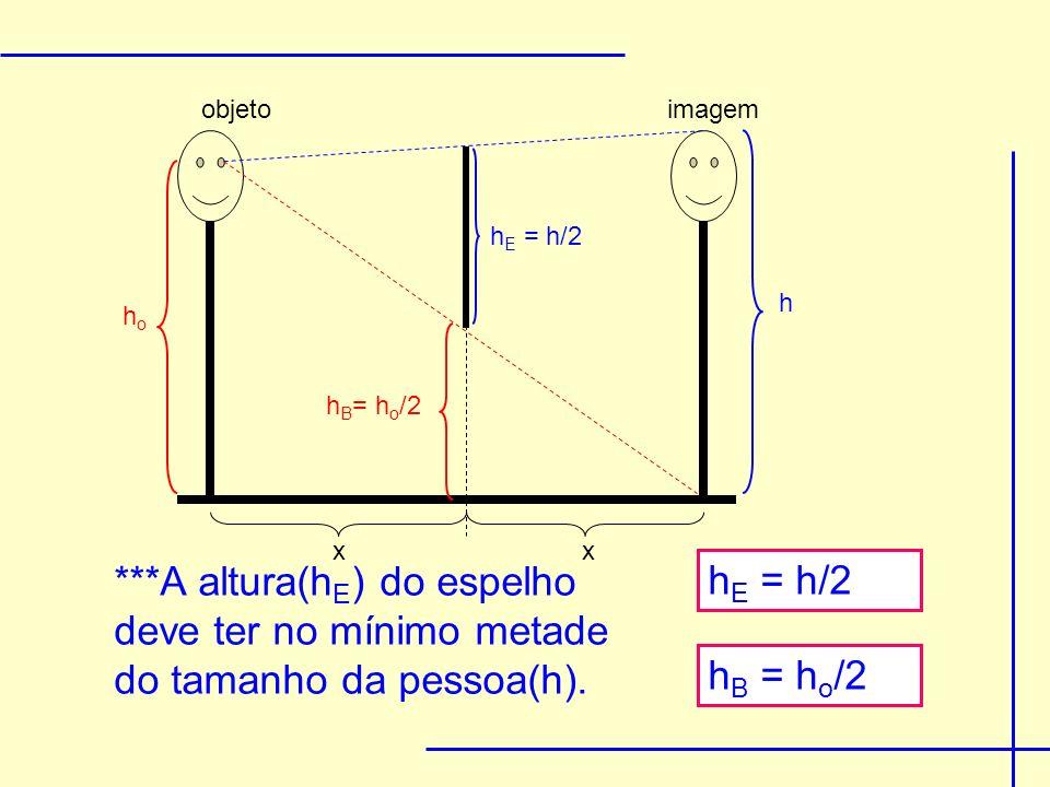 ***A altura(h E ) do espelho deve ter no mínimo metade do tamanho da pessoa(h). h E = h/2 hoho h B = h o /2 h E = h/2 h objetoimagem x x h B = h o /2