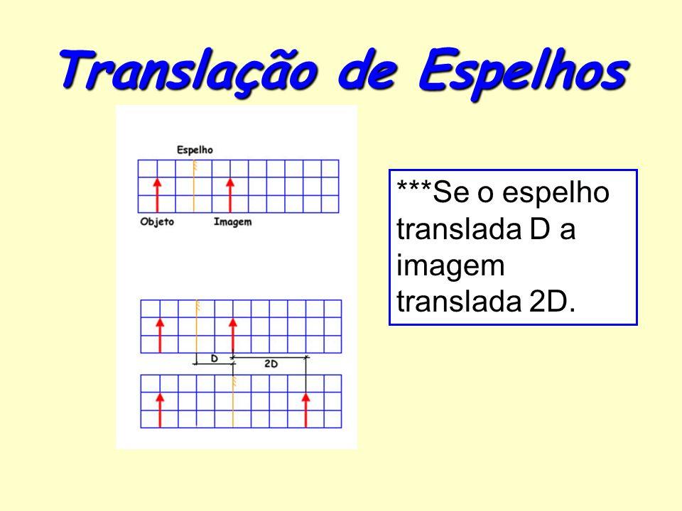 Translação de Espelhos ***Se o espelho translada D a imagem translada 2D.