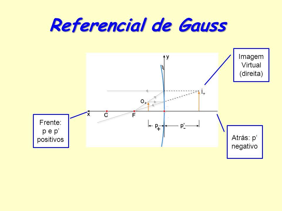 Frente: p e p positivos Atrás: p negativo Referencial de Gauss + - Imagem Virtual (direita) o+o+ i+i+