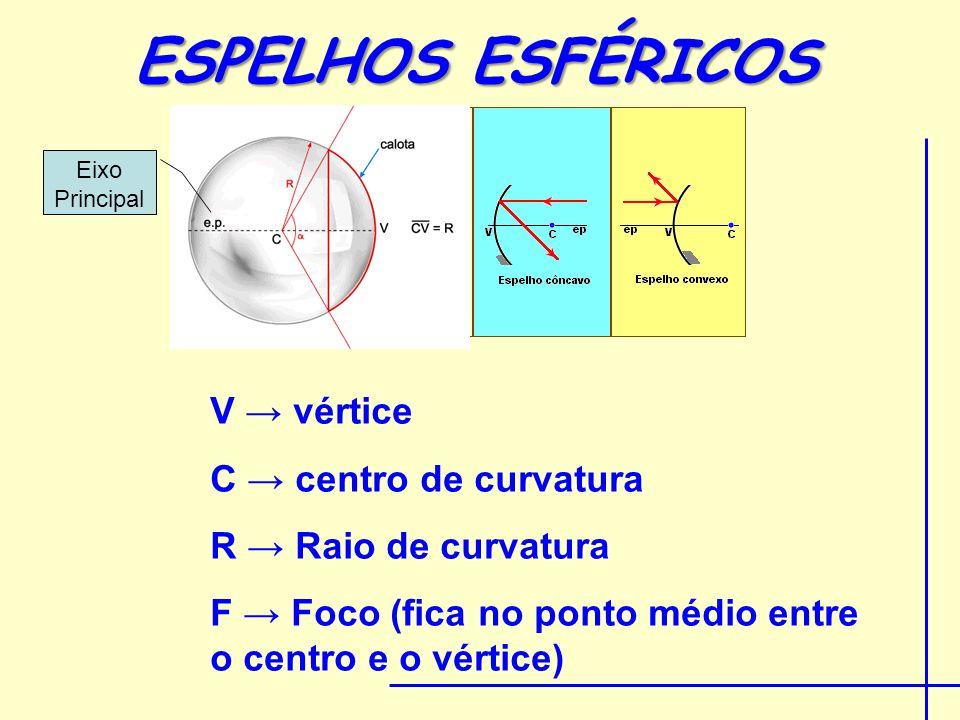 ESPELHOS ESFÉRICOS V vértice C centro de curvatura R Raio de curvatura F Foco (fica no ponto médio entre o centro e o vértice) Eixo Principal