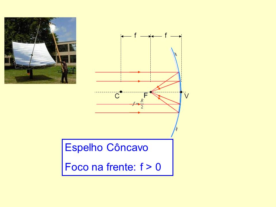 ff CV Espelho Côncavo Foco na frente: f > 0