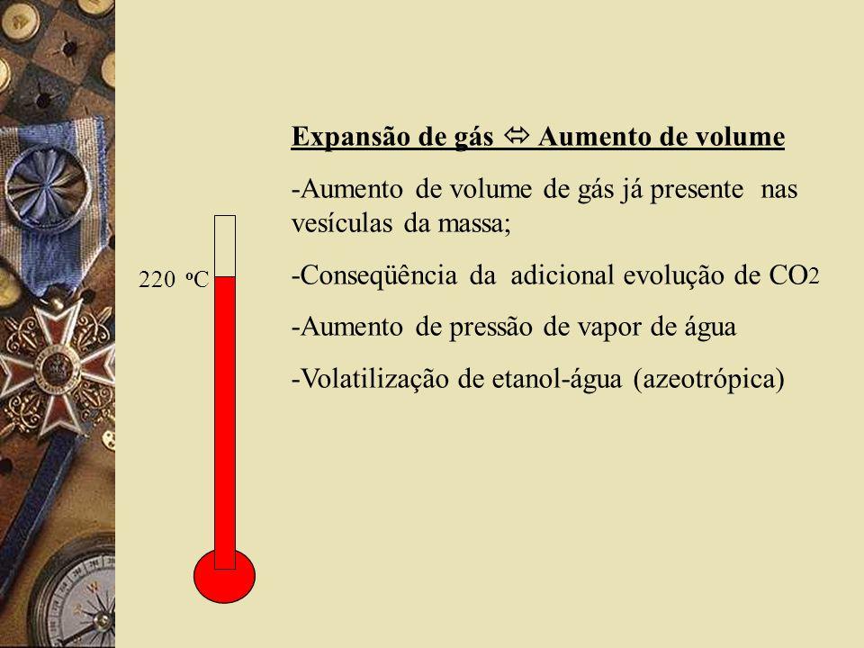 Expansão de gás Aumento de volume -Aumento de volume de gás já presente nas vesículas da massa; -Conseqüência da adicional evolução de CO 2 -Aumento de pressão de vapor de água -Volatilização de etanol-água (azeotrópica) 220 o C