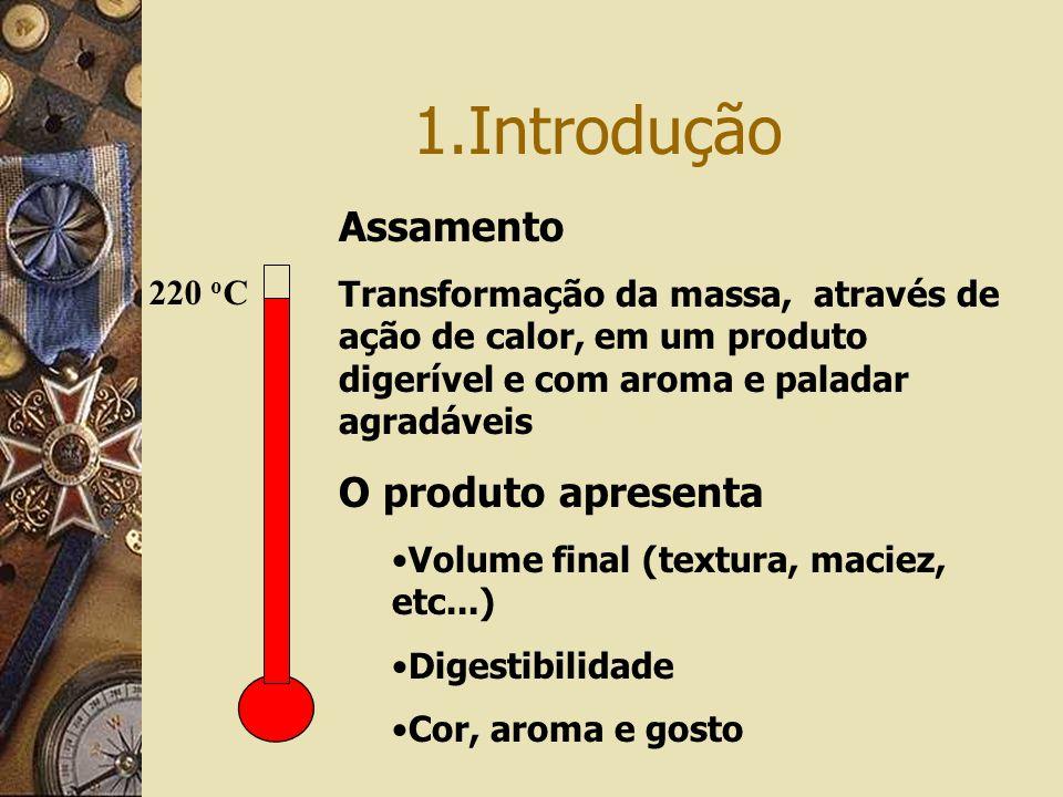 1.Introdução 220 o C Assamento Transformação da massa, através de ação de calor, em um produto digerível e com aroma e paladar agradáveis O produto apresenta Volume final (textura, maciez, etc...) Digestibilidade Cor, aroma e gosto
