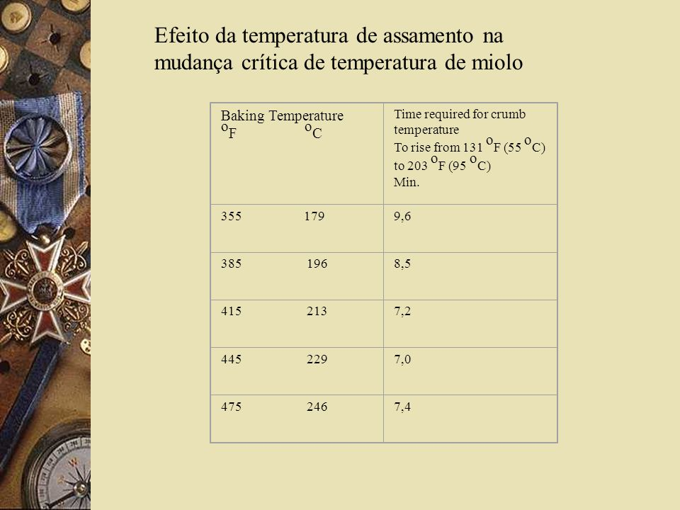 Baking Temperature o F o C Time required for crumb temperature To rise from 131 o F (55 o C) to 203 o F (95 o C) Min.