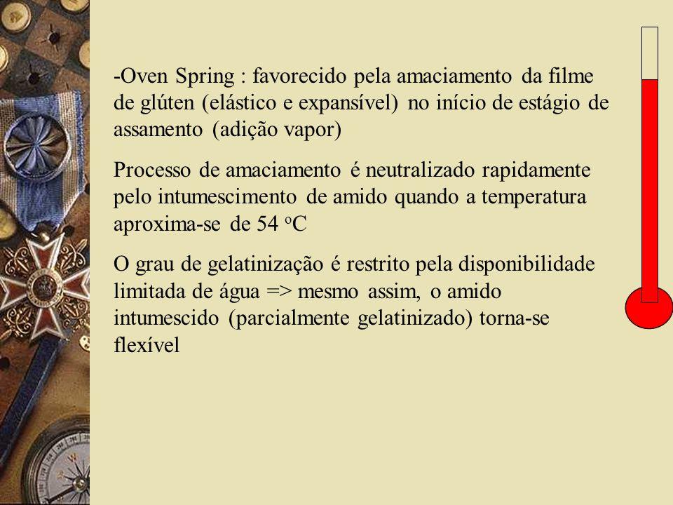 -Oven Spring : favorecido pela amaciamento da filme de glúten (elástico e expansível) no início de estágio de assamento (adição vapor) Processo de ama