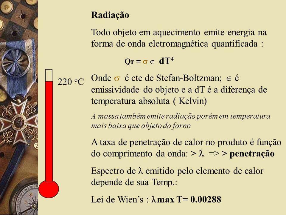 Radiação Todo objeto em aquecimento emite energia na forma de onda eletromagnética quantificada : Qr = dT 4 Onde é cte de Stefan-Boltzman; é emissividade do objeto e a dT é a diferença de temperatura absoluta ( Kelvin) A massa também emite radiação porém em temperatura mais baixa que objeto do forno A taxa de penetração de calor no produto é função do comprimento da onda: > => > penetração Espectro de emitido pelo elemento de calor depende de sua Temp.: Lei de Wiens : max T= 0.00288